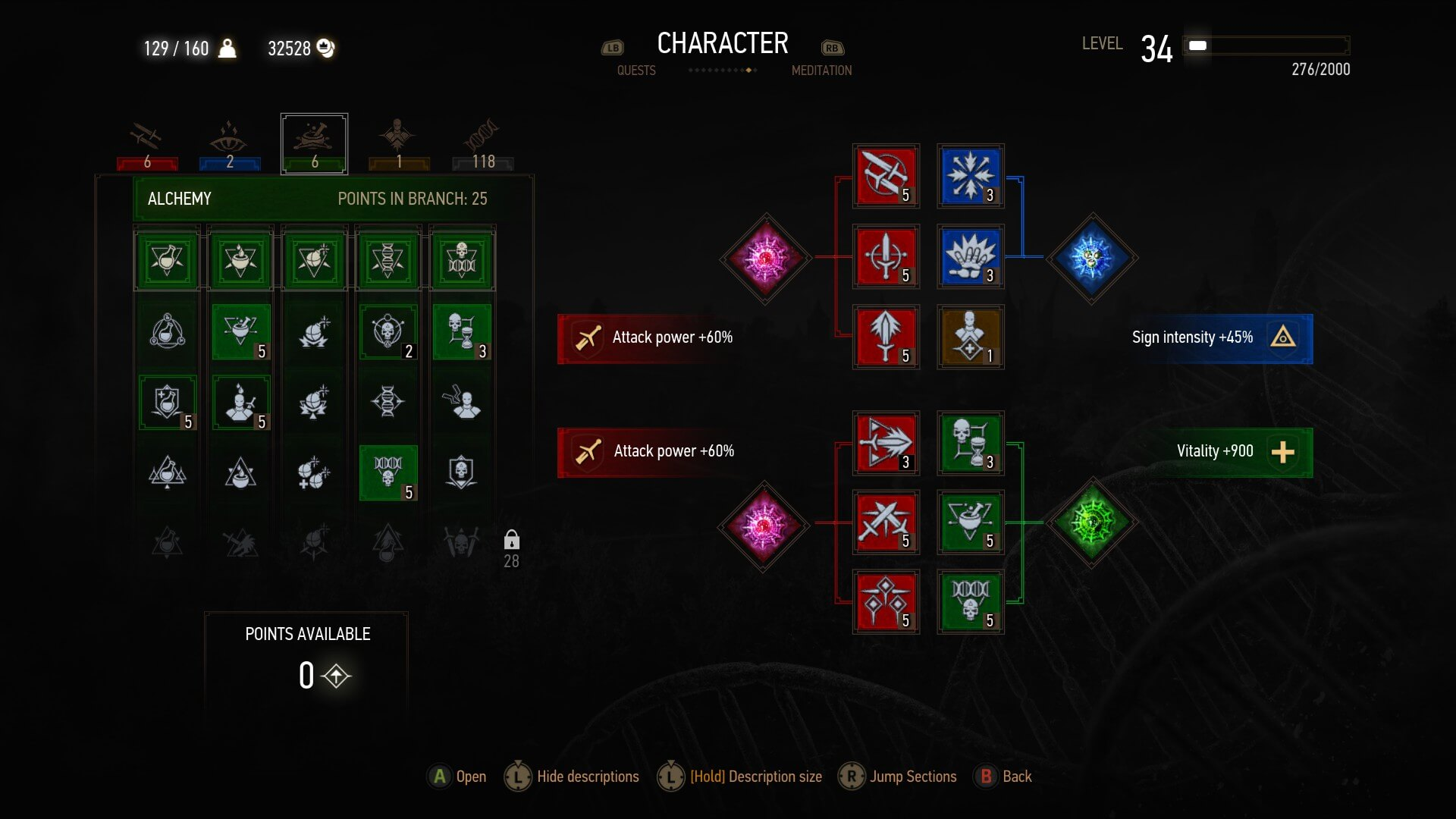 Witcher  Level  Builds